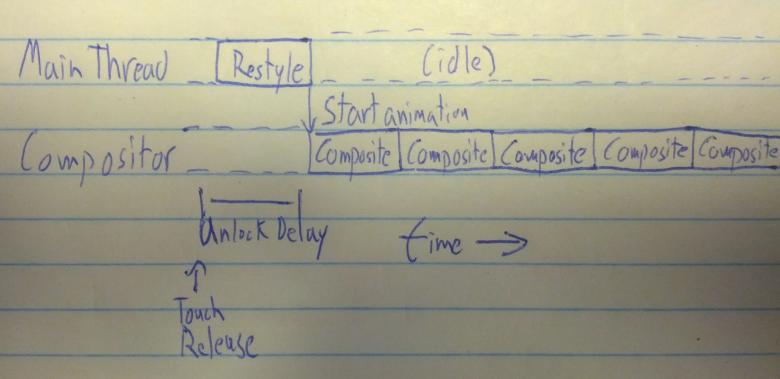 Ideal Unlock Timeline